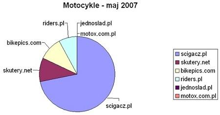Portale motocyklowe - statystyki oglądalności